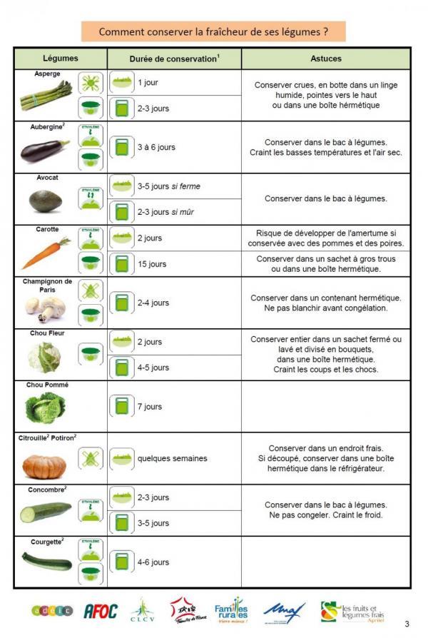 Bien conserver les l gumes et fruits horizon alimentaire - Sterilisation plats cuisines bocaux ...